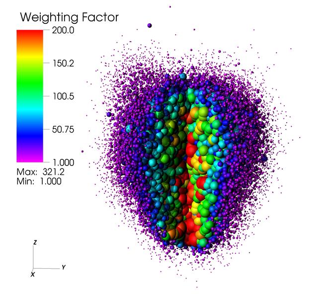 Makropartikel mit verschiedenen Gewichtungsfaktoren bei einem Entladungsvorgang.
