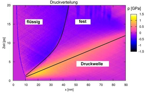 Abbildung 4: Druckverteilung.0