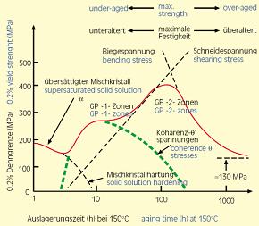 Abbildung 2: Die durch die Ausscheidungen verursachte Festigkeitserhöhung in Al-Cu. Dargestellt ist die 0,2% Dehngrenze R_{p0,2} über der Auslagerungszeit.
