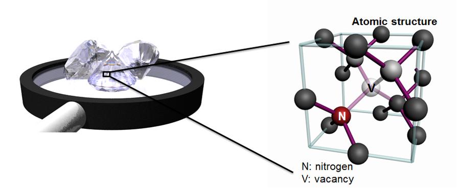 Abb. 1: Atomare Struktur eines NV-Zentrums.