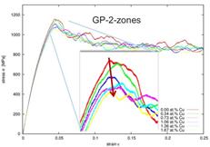in Form von GP-1-Zonen links und GP-2-Zonen rechts.