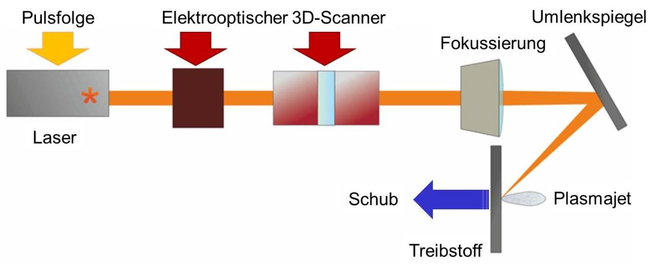 Piezoelektrische Messung des Rückstoßes durch Laserablation von Kunststoffplatten. Zur präzisen Schuberzeugung bei Mikroantrieben für Satelliten wollen Forscher des DLR und des SFB 716 den Ablationsprozess simulieren (Fotos: DLR).